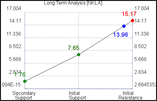 NKLA Long Term Analysis for July 17 2021