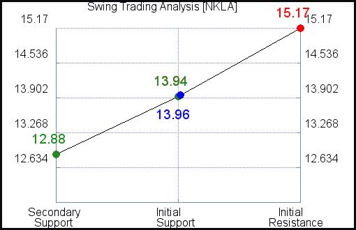 NKLA Swing Trading Analysis for July 17 2021