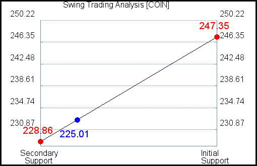 COIN Swing Trading Analysis for July 17 2021