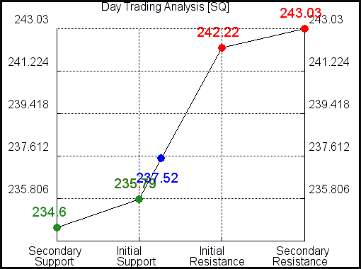SQ Day Trading Analysis for July 17 2021
