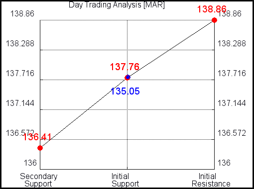 MAR Day Trading Analysis for July 18, 2021