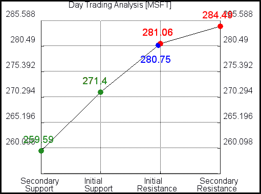MSFT Day Trading Analysis for July 18 2021