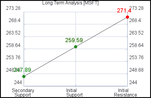 MSFT Long Term Analysis for July 18 2021