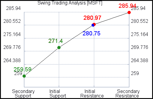 MSFT Swing Trading Analysis for July 18 2021