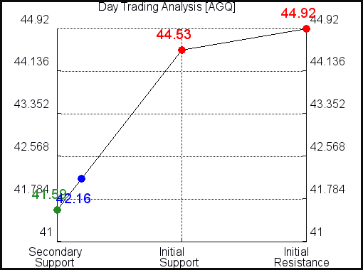 AGQ Day Trading Analysis for July 19 2021