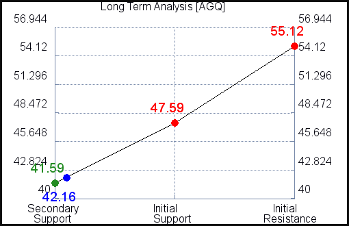 AGQ Long Term Analysis for July 19 2021