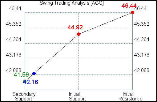 AGQ Swing Trading Analysis for July 19 2021