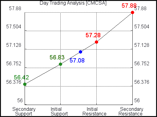 CMCSA Day Trading analysis for July 20, 2021