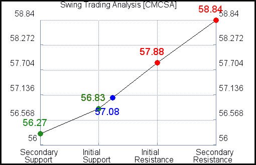 CMCSA Swing Trading Analysis for July 20, 2021