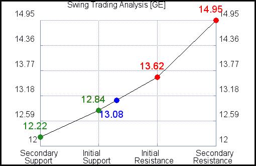 GE Swing Trading Analysis for July 22 2021