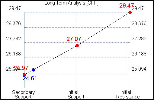 GFF Long Term Analysis for July 22 2021