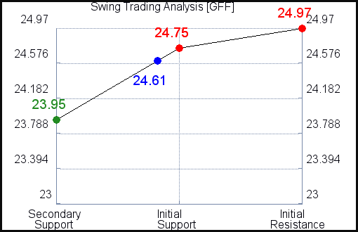 GFF Swing Trading Analysis for July 22 2021