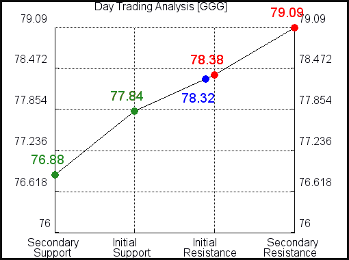 GGG Day Trading Analysis for July 22 2021