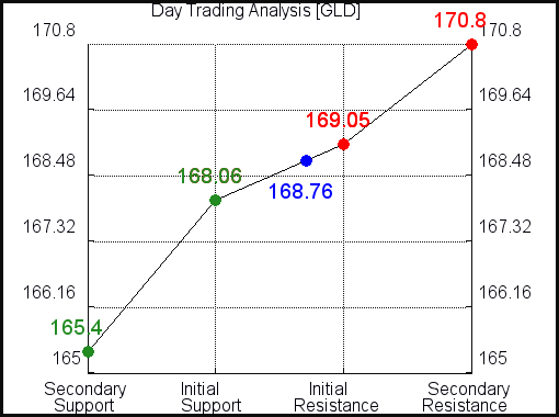 GLD Day Trading Analysis for July 22 2021