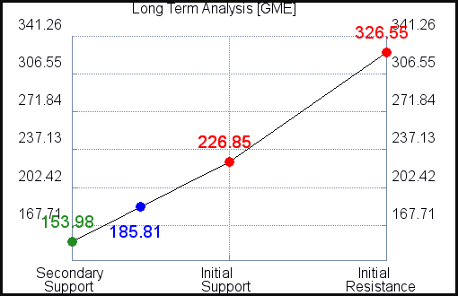 GME Long Term Analysis for July 22 2021