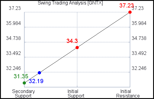 GNTX Swing Trading Analysis for July 22 2021