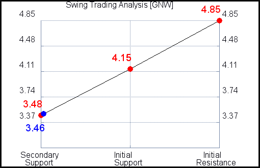 GNW Swing Trading Analysis for July 22 2021