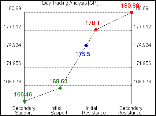 GPI Day Trading Analysis for July 22 2021
