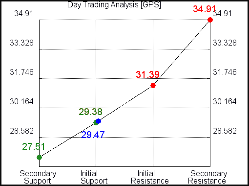 GPS Day Trading Analysis for July 22 2021