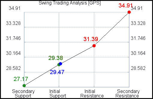 GPS Swing Trading Analysis for July 22 2021