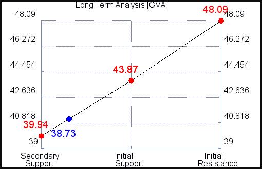 GVA Long Term Analysis for July 22 2021