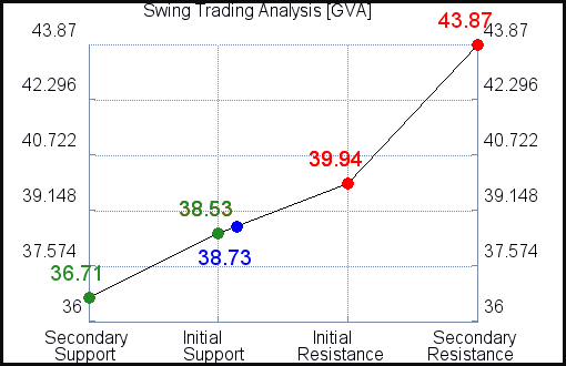 GVA Swing Trading Analysis for July 22 2021