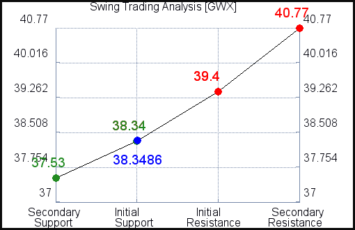 GWX Swing Trading Analysis for July 22 2021