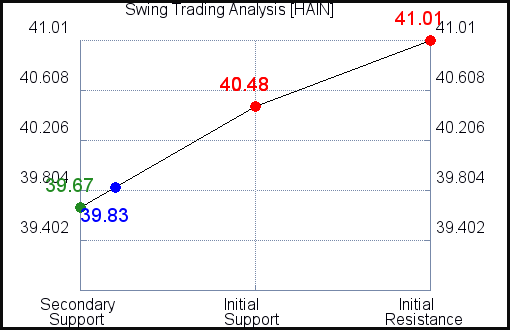 HAIN Swing Trading Analysis for July 22 2021