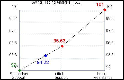 HAS Swing Trading Analysis for July 22 2021