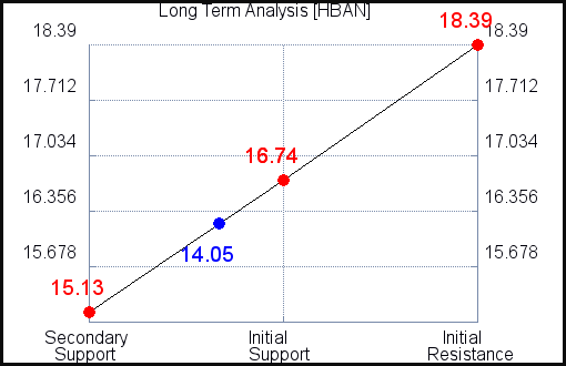 HBAN Long Term Analysis for July 22 2021