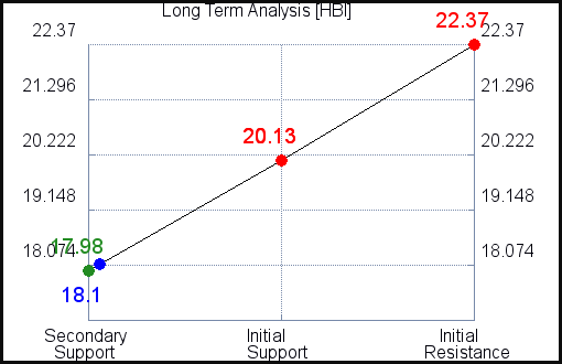 HBI Long Term Analysis for July 22 2021
