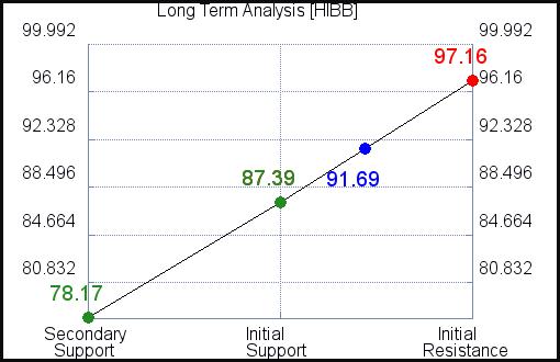 HIBB Long Term Analysis for July 22 2021