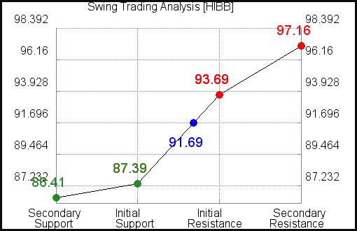 HIBB Swing Trading Analysis for July 22 2021