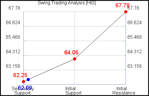 HIG Swing Trading Analysis for July 22 2021