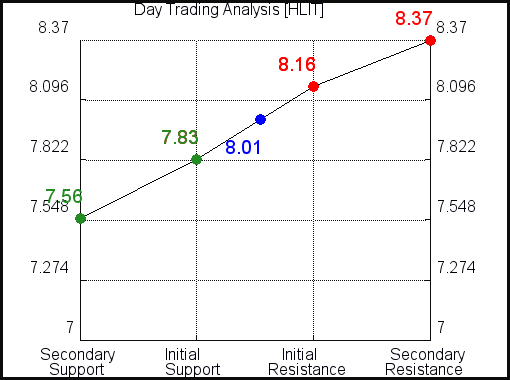 HLIT Day Trading Analysis for July 22 2021