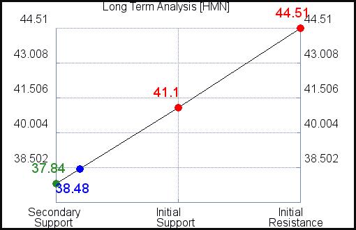 HMN Long Term Analysis for July 22 2021