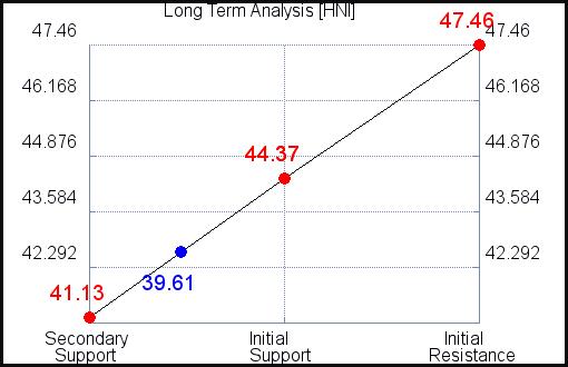 HNI Long Term Analysis for July 22 2021