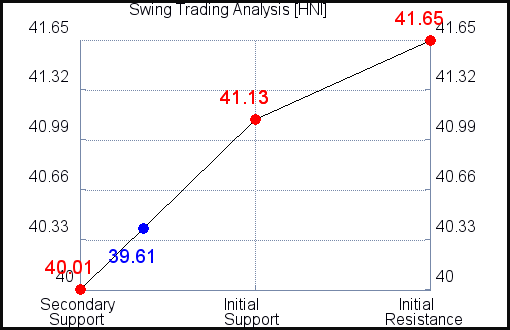 HNI Swing Trading Analysis for July 22 2021