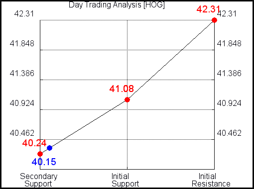 HOG Day Trading Analysis for July 22 2021