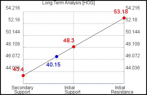 HOG Long Term Analysis for July 22 2021