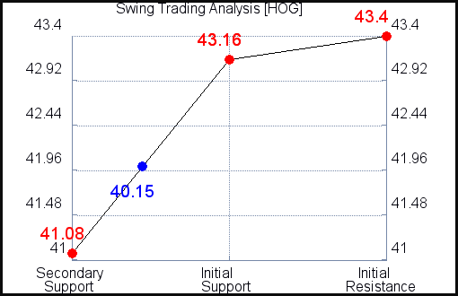 HOG Swing Trading Analysis for July 22 2021