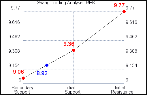 Analyse REK Swing Trading pour le 24 juillet 2021