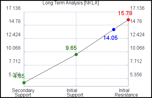 NKLA Long Term Analysis for July 27 2021