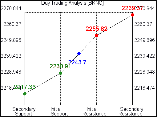 BKNG Day Trading Analysis for July 27 2021