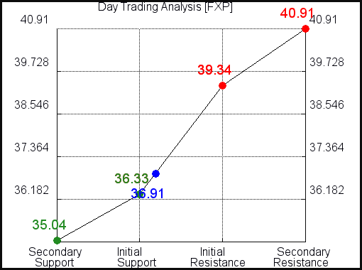 FXP Day Trading Analysis for July 31 2021