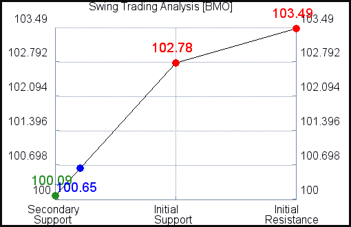 BMO Swing Trading Analysis for August 28, 2021