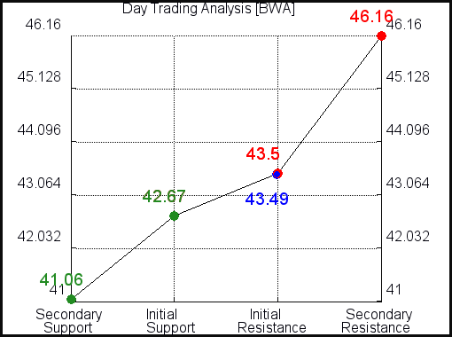 BWA Day Trading Analysis for August 28 2021