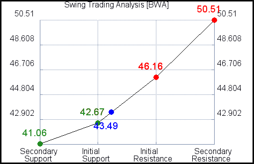 BWA Swing Trading Analysis for August 28 2021