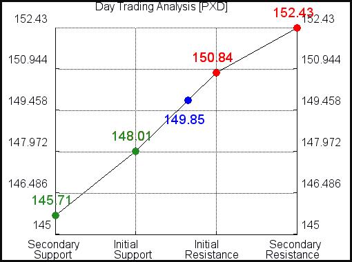 PXD Day Trading Analysis for September 3, 2021