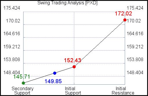 PXD Swing Trading Analysis for September 3, 2021